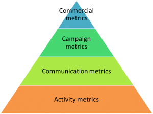 Tiered marketing metrics